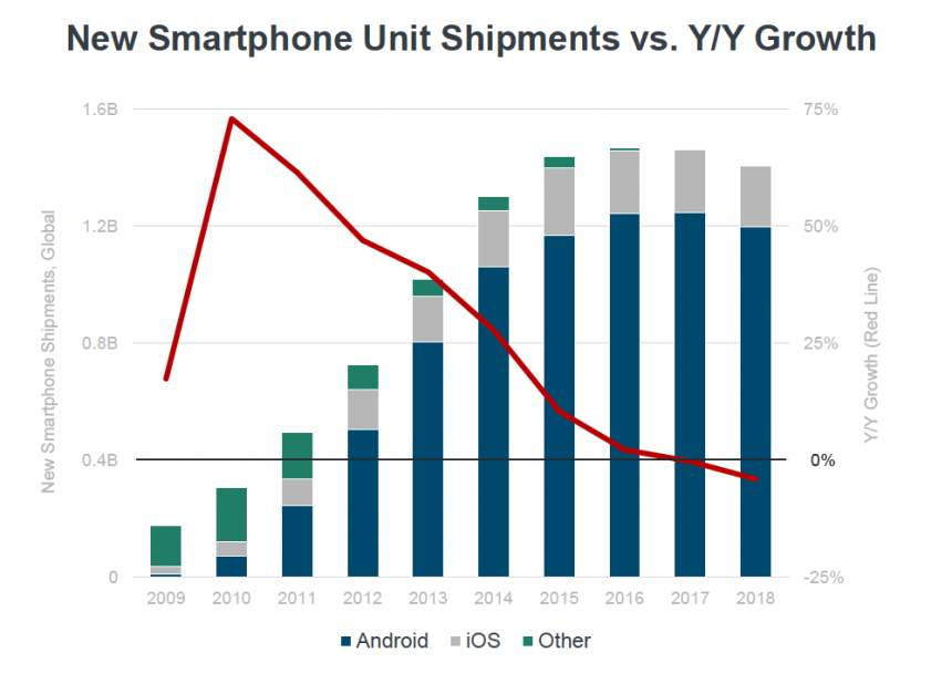 Global New Smartphone Unit Shipments