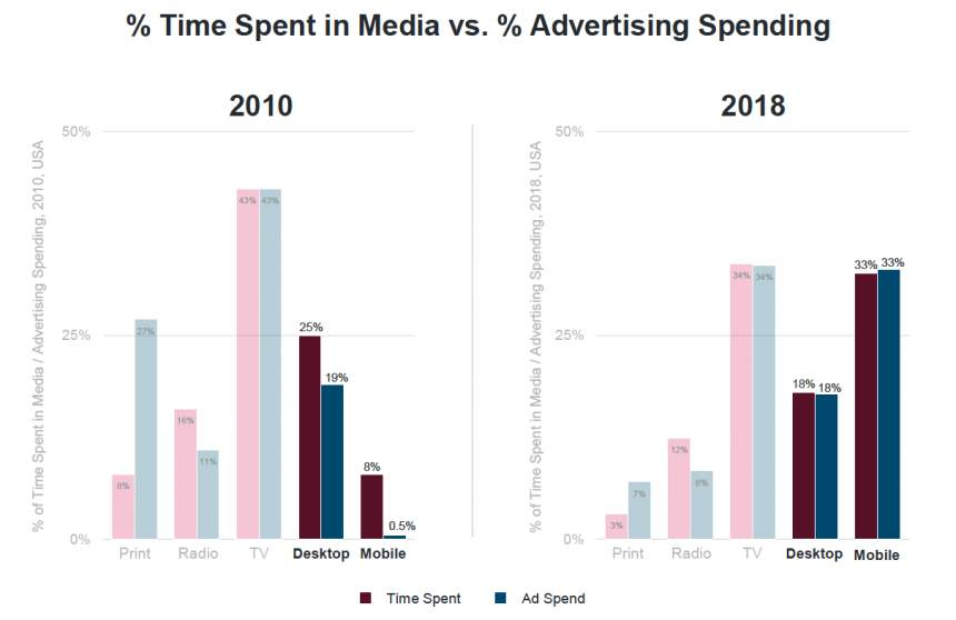 Media Time vs. Advertising Spending